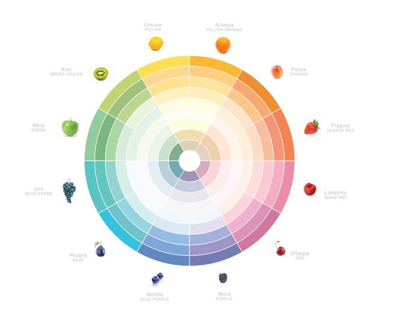 come scegliere il colore per interni perfetto per ogni ambiente